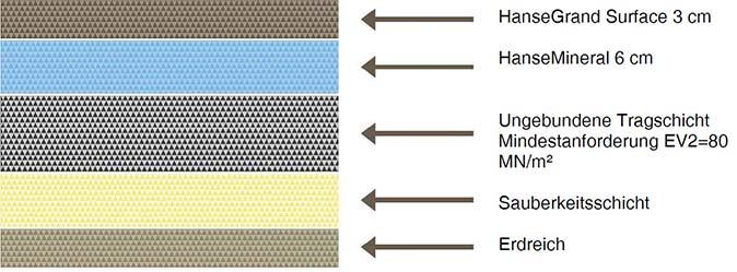 Surface Aufbau