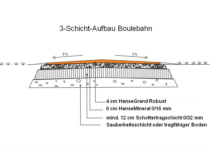 3 Schicht-Aufbau Boulebahn HanseGrand