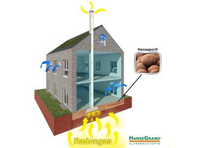 Blähon verringert die Radonbelastung im Raum