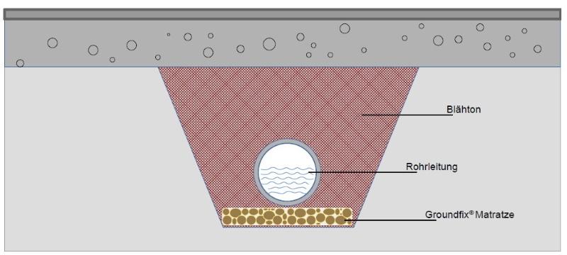 Groundfix Matratze aus Blähton